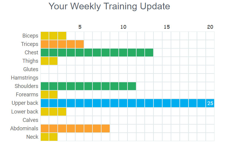 Weekly email of muscle training volume graph chart